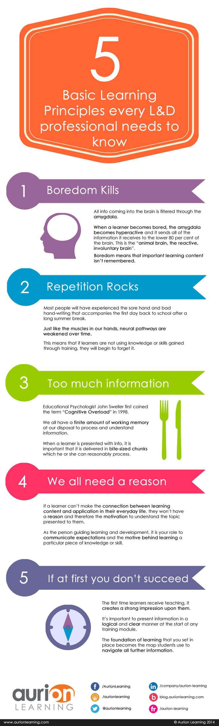 Infographic displaying the five basic learning principles all LD professionals need to know.
