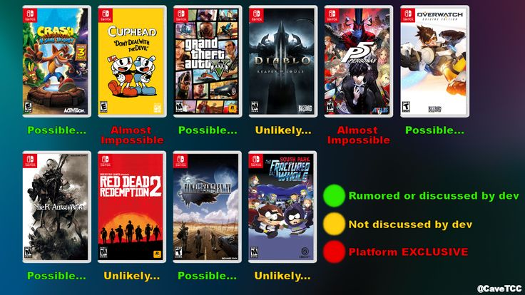 Custom Box-Art for the most wanted and requested 3rd Party Switch games (and their likelihood of appearing on the platform) http://bit.ly/2lnzap3 #nintendo