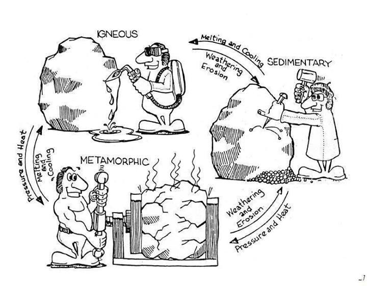 Rock Cycle Science Stuff Pinterest Rocks And Rock Cycle Rock Cycle Coloring Page