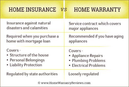 Confused About The Difference Between Home Insurance And Home Warranty Checkout Home Insurance Re Home Insurance Quotes Home Insurance Household Insurance