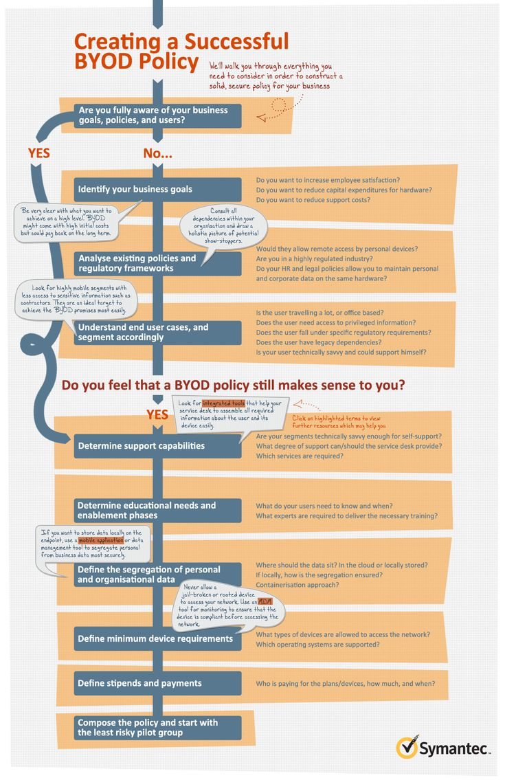 how to create a byod policy flowchart