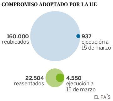 España: 18 refugiados en seis meses
