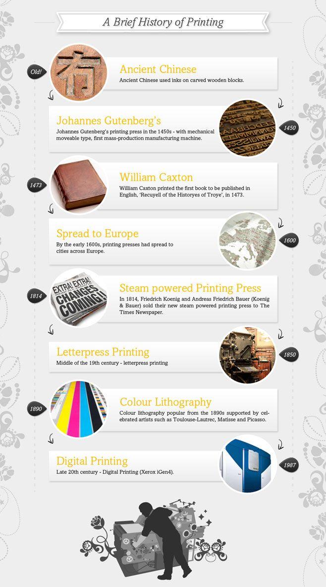 Brief History of PrintingHistory, Infographic Graph, Infografia Infographic, Infographic Infografía, Graphics Design, Prints Infographic, Prints History, La Impresión, Info Graphics