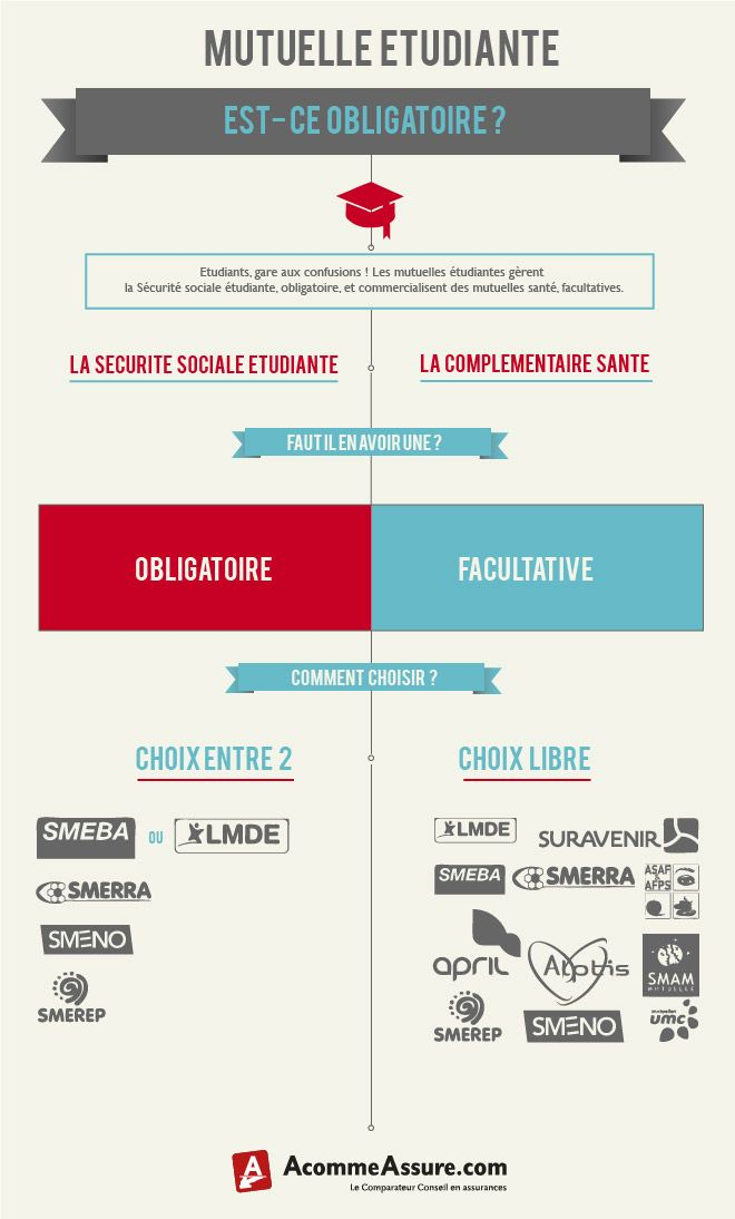 infographie la mutuelle tudiante est elle obligatoire l 39 assurance en infographies pinterest. Black Bedroom Furniture Sets. Home Design Ideas