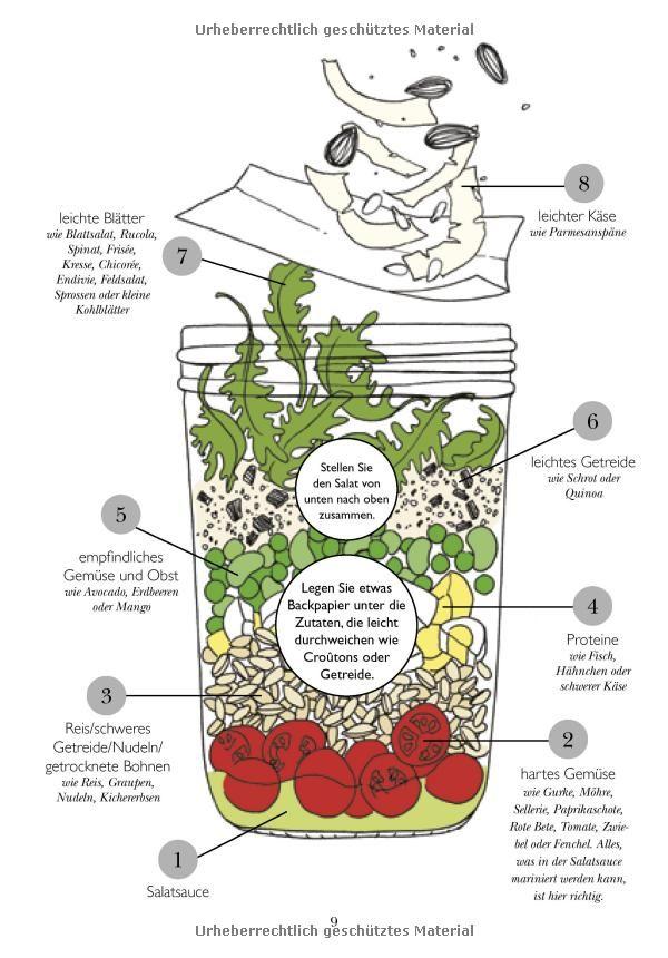 Salate im Glas - schnell & gesund: 68 Rezepte für unterwegs: Amazon.de: Anna Helm Baxter: Bücher