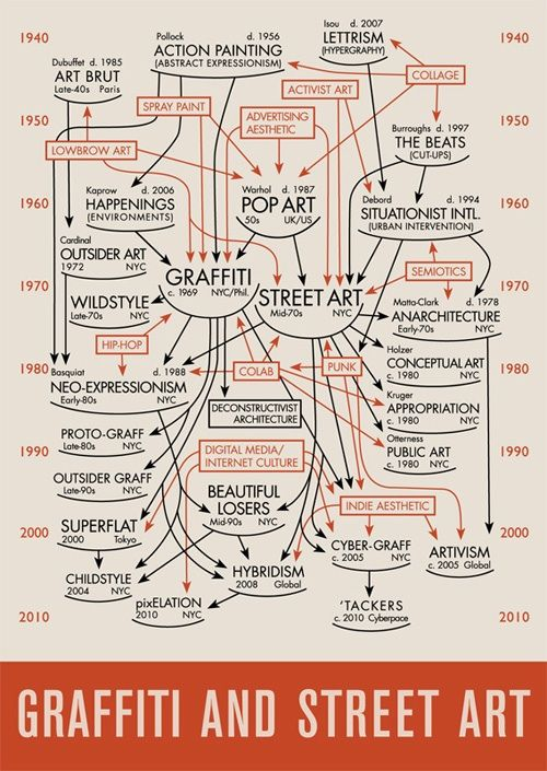 "Infographics never tell the whole story in that they omit details and attempt to make clear narratives where none exist. But Daniel Feral's GRAFFITI & STREET ART graphic, which is labeled ""a 75th Anniversary celebration of Alfred H. Barr, Jr's CUBISM & ABSTRACT ART diagram,"" attempts to create reason out of the more chaotic narratives of Graffiti and Street Art movements."