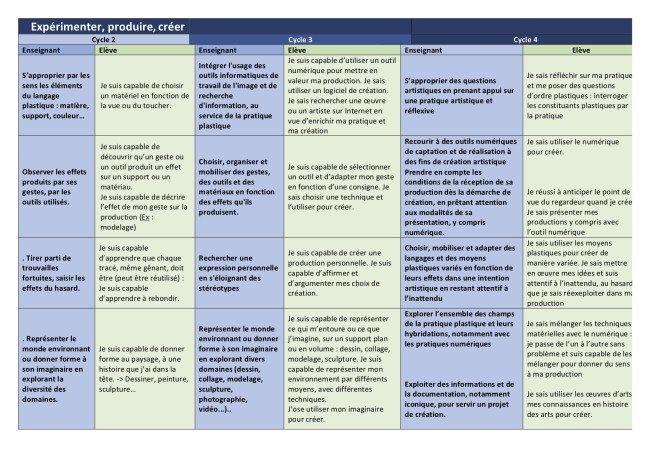 L Evaluation Par Competences En Arts Plastiques Decortiquee Et En Clair Blog Arts Plastiques Art Plastique Enseignement Competences