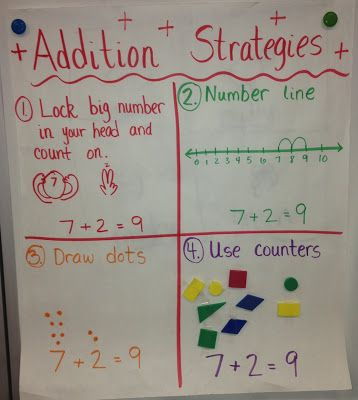 Addition Strategies Anchor Chart from Kindergarten Smarts; would be good to make one for addition and subtraction at the beginning of the year to refresh