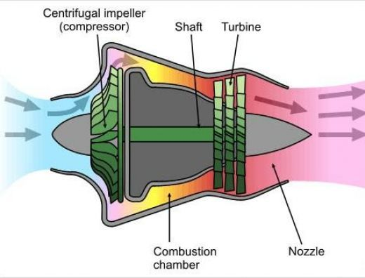 diagram of a jet engine diagram 1000 ideas about jet engine on gas turbine brayton