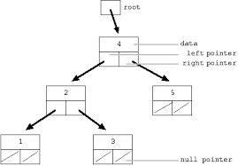 Binary search tree program in c