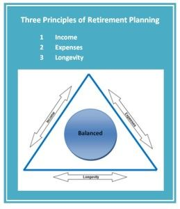 Three Principles of Retirement Planning