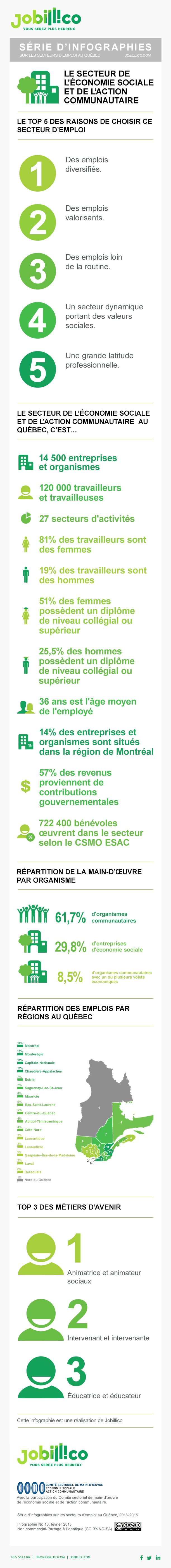 #Infographie : Les chiffres de l'emploi dans le secteur de la main d'oeuvre de l'économie sociale et de l'action communautaire