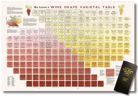 Wine Variety Table: This table by Steve De Long is what started the whole idea of The Wine Century Club. See how you can buy one for your cellar, bar or tasting room at http://www.vinodiversity.com/wine-variety-table.html