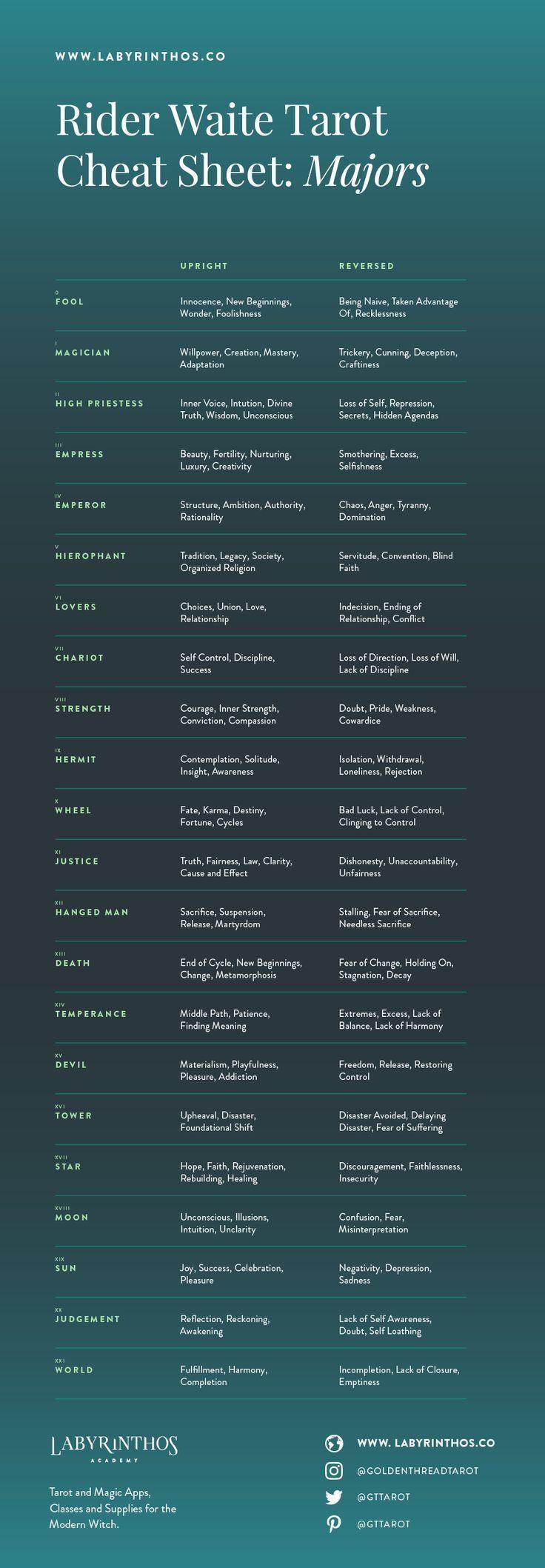 Tarot bedeutet Spickzettel: Infografiken plus kostenlose druckbare Ressource Eine der …