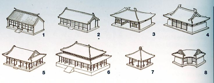 Chinese Roof Types.