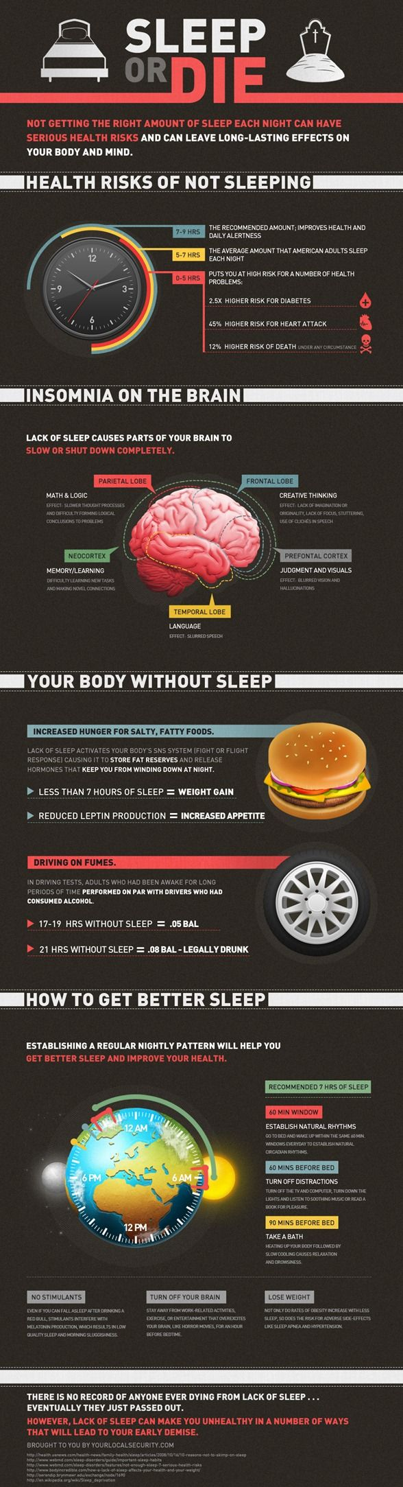 Less that 5 hours of sleep can actually increase your risk of diabetes by as much as 2 1/2 times. It can also lead to increase in heart attack by 45%. In general it increases your risk of death by 12%.