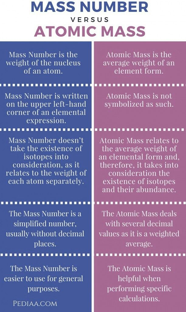 Here is a colorful and neat display of the differences between the atomic mass and the mass number. We covered the atomic mass and the mass number when learning about the atom. The mass number is how much the nucleus weighs. The atomic mass is the average weight of an element.