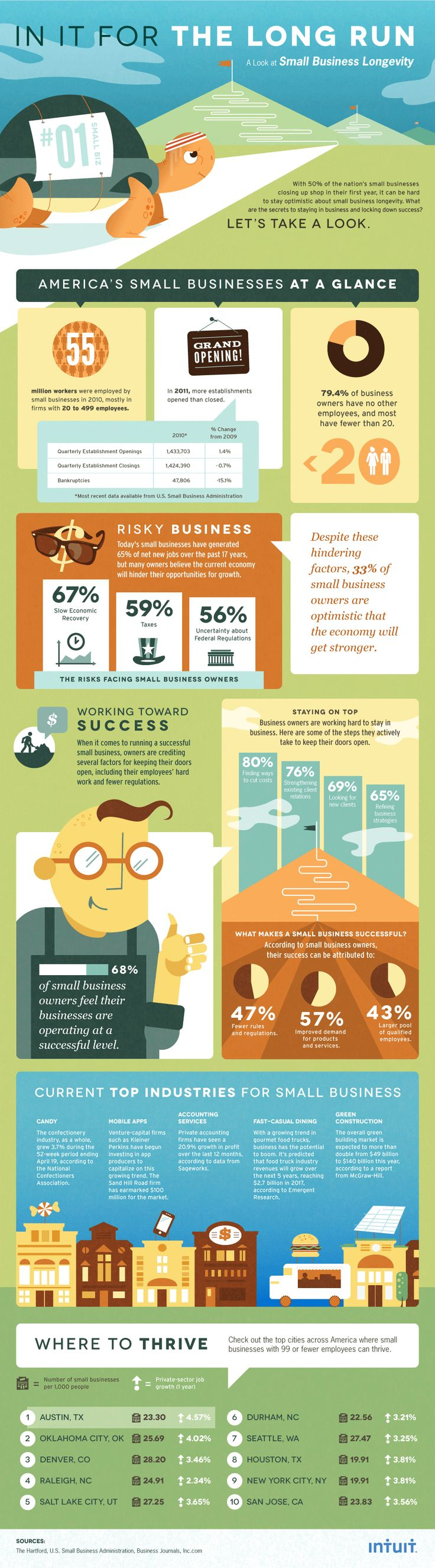 Column Five and Intuit put together this infographic, which depicts some business owners' approaches to staying in business for the long haul.