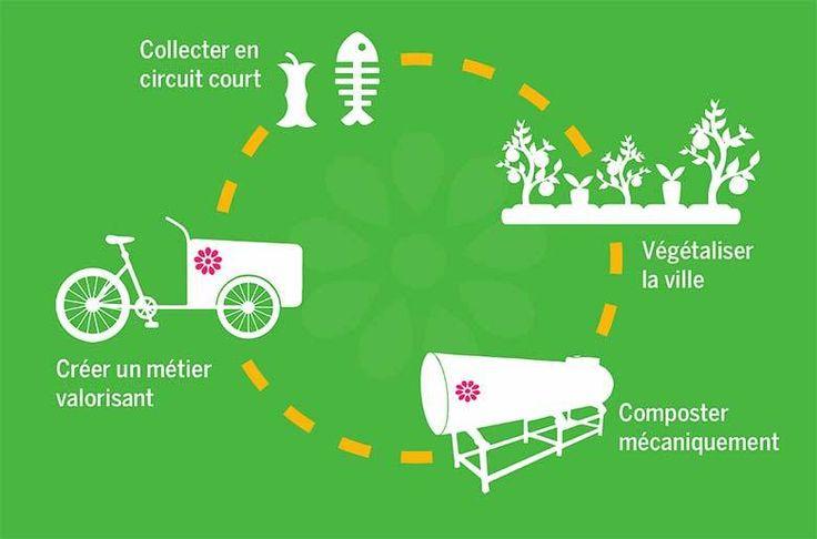 Paris : «On fait de l'or noir avec les déchets organiques»