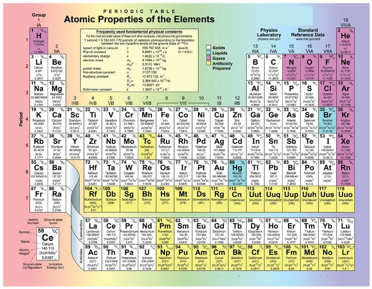 Dynamic Periodic Table of Elements With Atomic Mass and