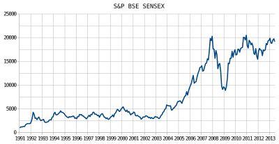 BSE SENSEX - Wikipedia, the free encyclopedia