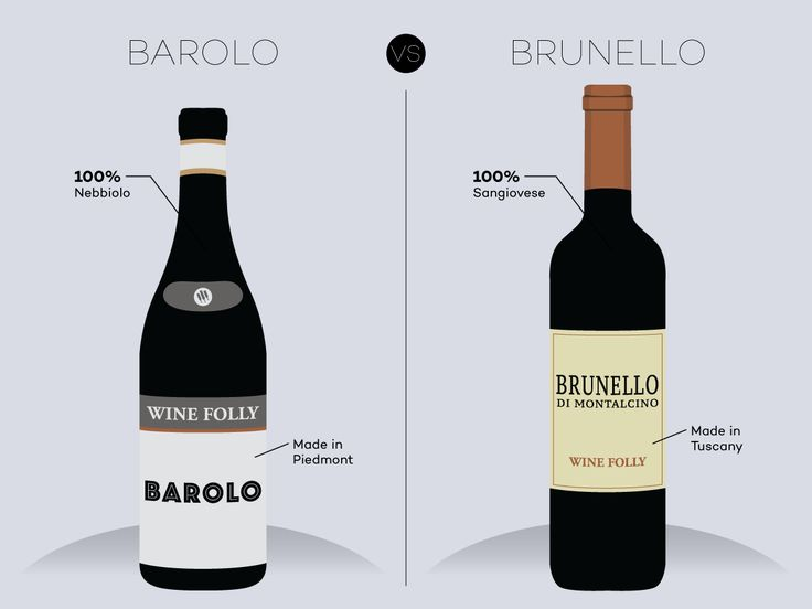 Barolo and Brunello di Montalcino face off. http://winefolly.com/review/barolo-vs-brunello-di-montalcino/