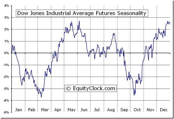 Pin By Cc Sam On Stonks In 2021 Dow Jones Industrial Average Dow Jones Dow