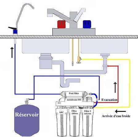 Sh ma de montage d 39 un osmoseur eau de boisson sous vier penichette tre en bonne sant eco - Monter un meuble sous evier ...