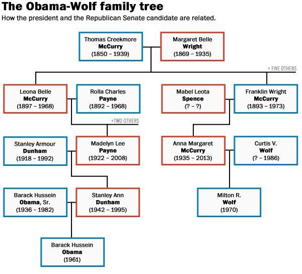 a family tree to explain how president obama and milton