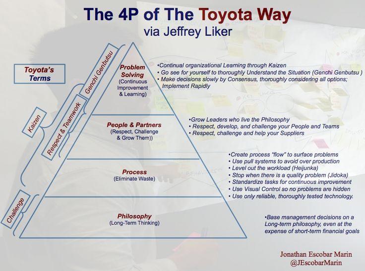 Toyota problem solving