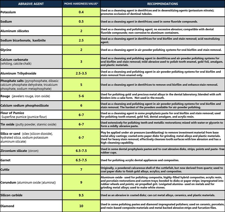 Mohs Hardness Scale for Top Abrasive Agents used in Dental