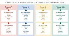 The-Blood-Type-Diet-Chart-1