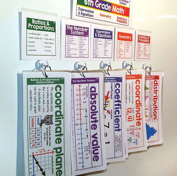 6th Grade Math Classroom Decorations ~ Best th grade math images on pinterest classroom