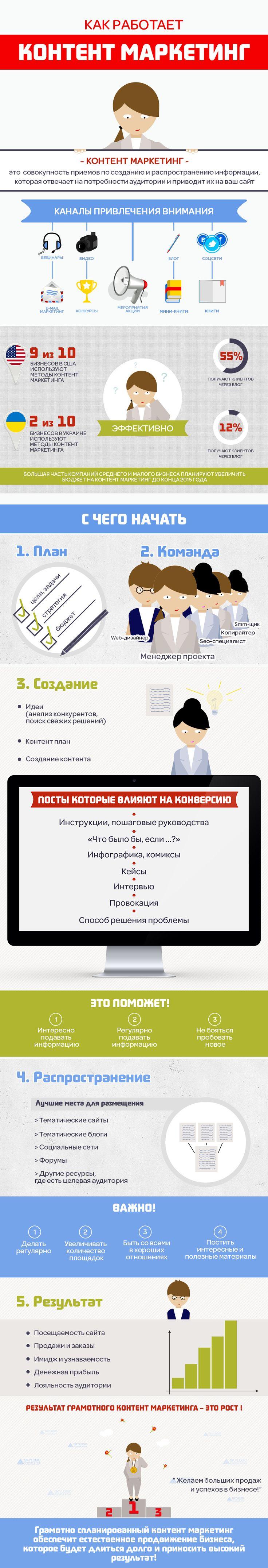 http://skylogic.com.ua/article/content-marketing-a-lifeline-for-your-business