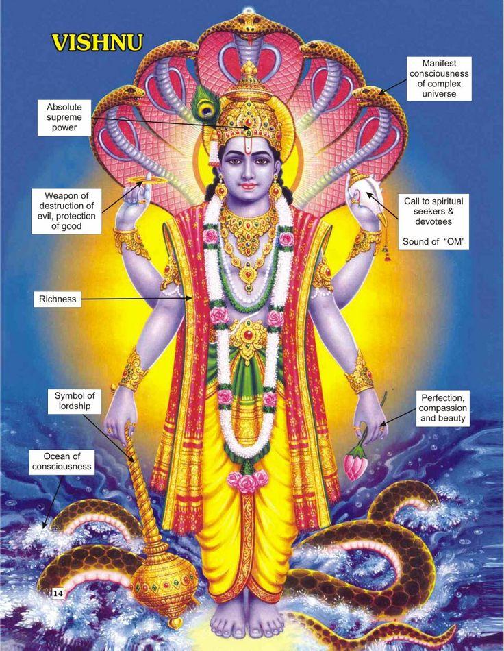 Vishnu symbolism meaning - Pesquisa Google