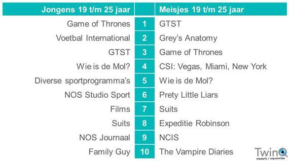 TwinQ-onderzoek (dec 2014): top 10 tv-programma's van kinderen en jongeren in 2014