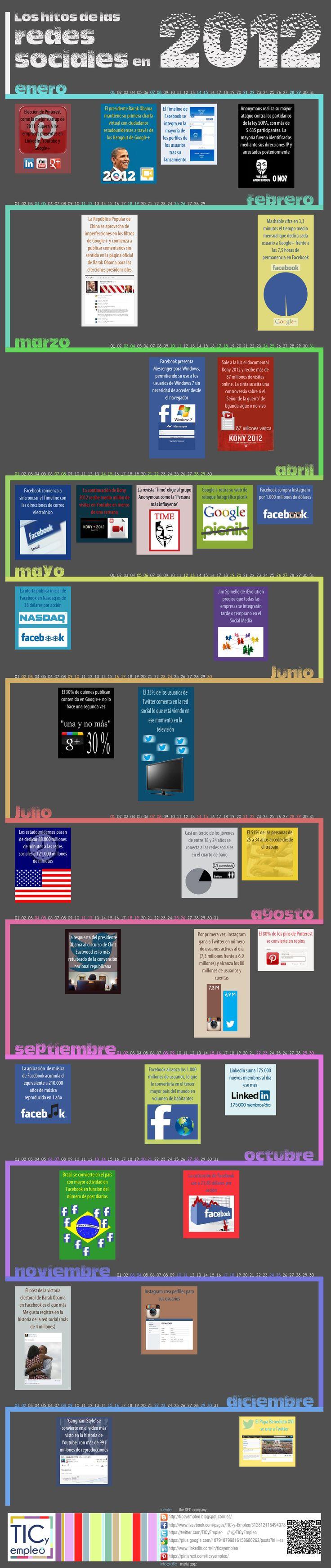 TIC y Empleo: Los hitos de las redes sociales en 2012.  http://ticsyempleo.blogspot.com.es/