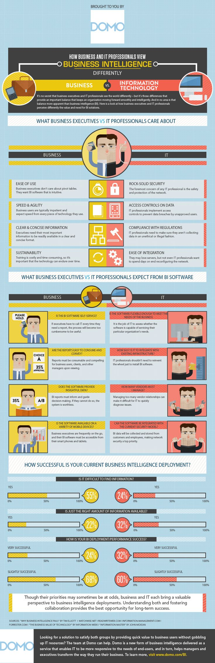 Infographics - Business And IT Professionals View BI Differently