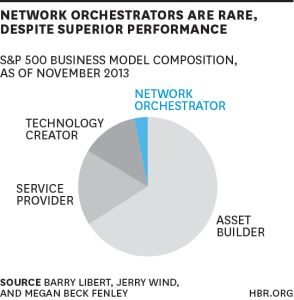 Network Orchestrators.  What Airbnb, Uber, and Alibaba Have in Common