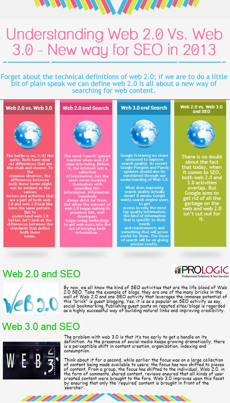 Understanding Web 2.0 Vs. Web 3.0 – New way for SEO in 2013 | Prologic Web Solutions Blog