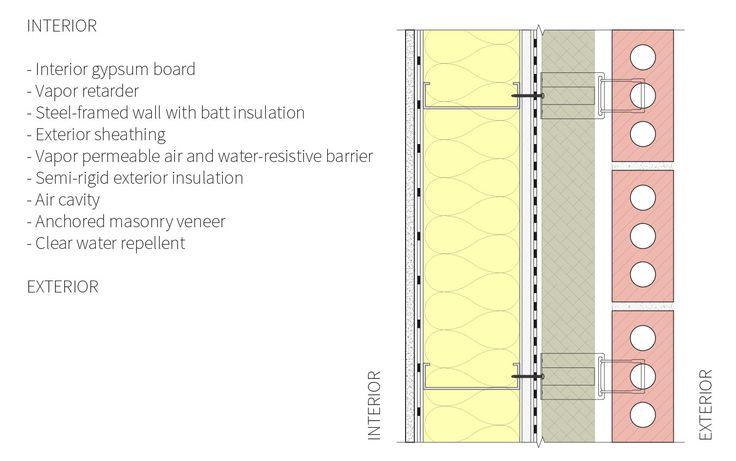 Brick Wall Design Manual : Best masonry veneer ideas on building a