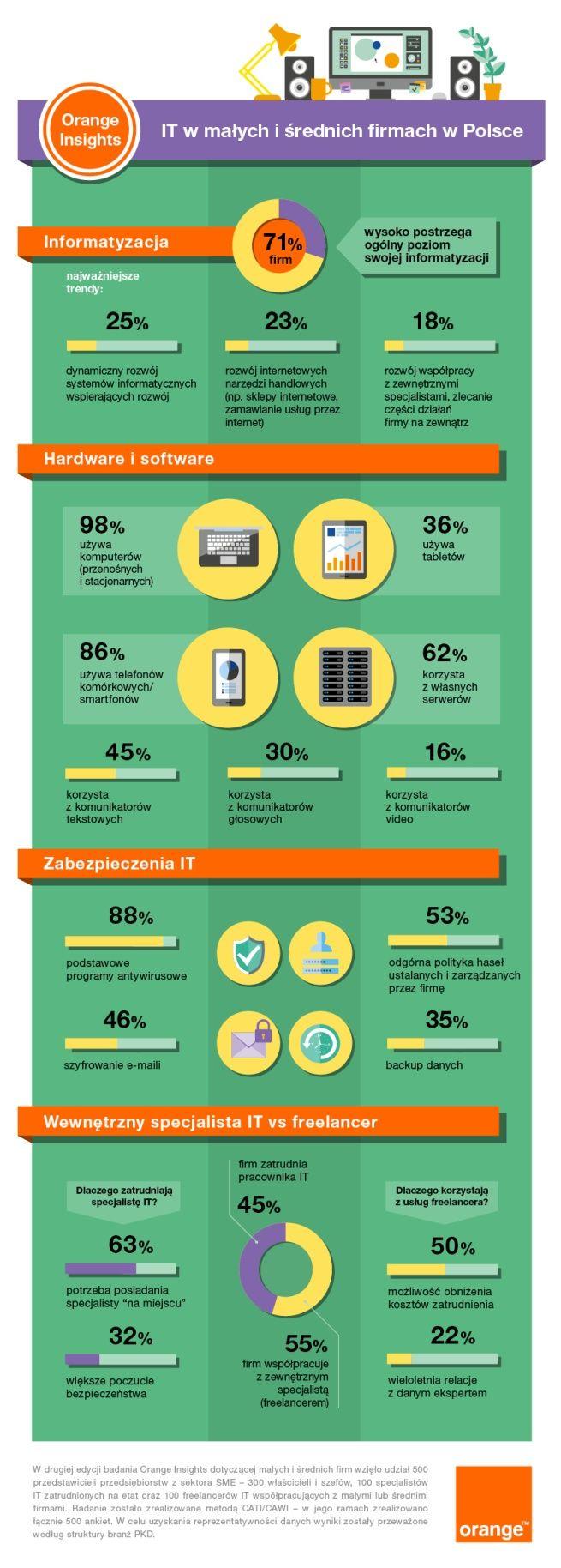 Większość małych i średnich firm wysoko ocenia poziom swojej informatyzacji (infografika)