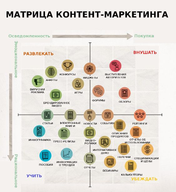 Матрица Контент-маркетинга, показывающая все инструменты и назначение #Контент #Маркетинг