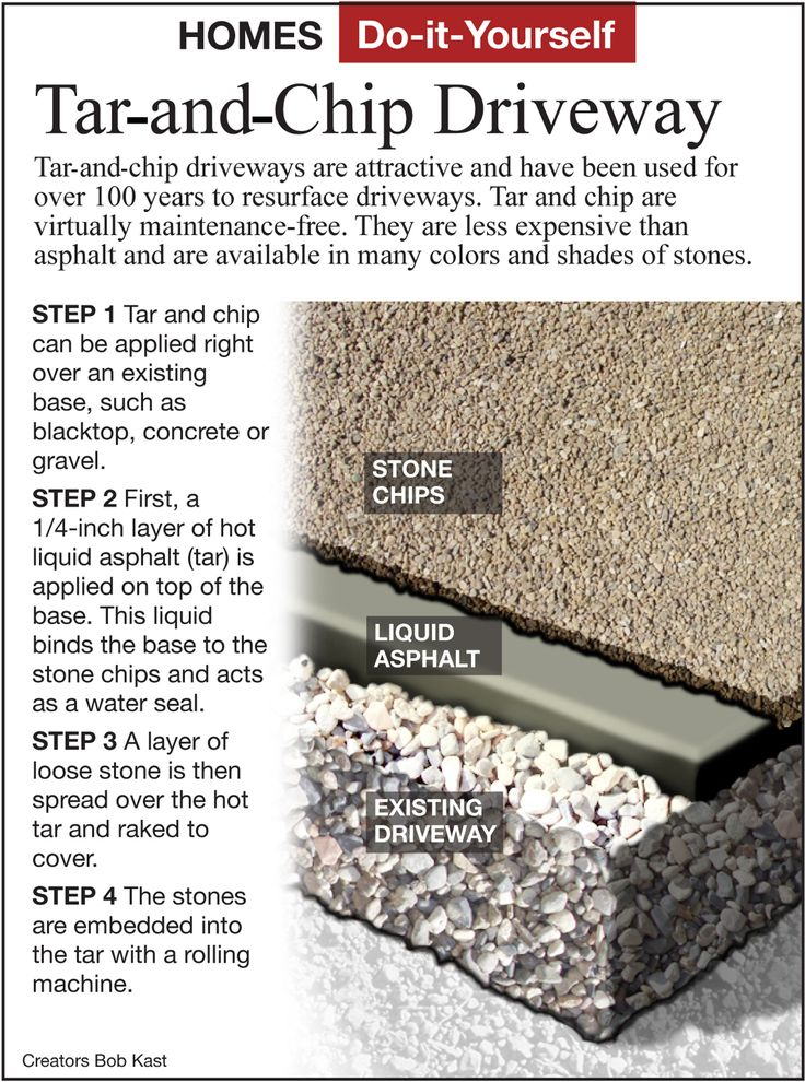 Here's How: Unique Tar-and-Chip Driveways | Here's How | Columns | ArcaMax Publishing
