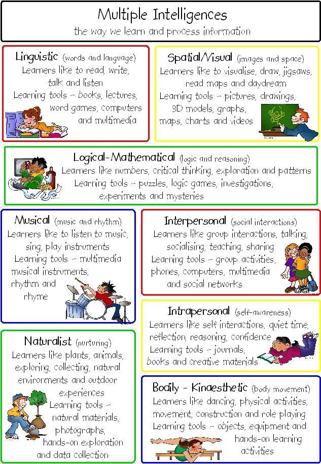 multiple intelligences test existential intelligence - Google Search