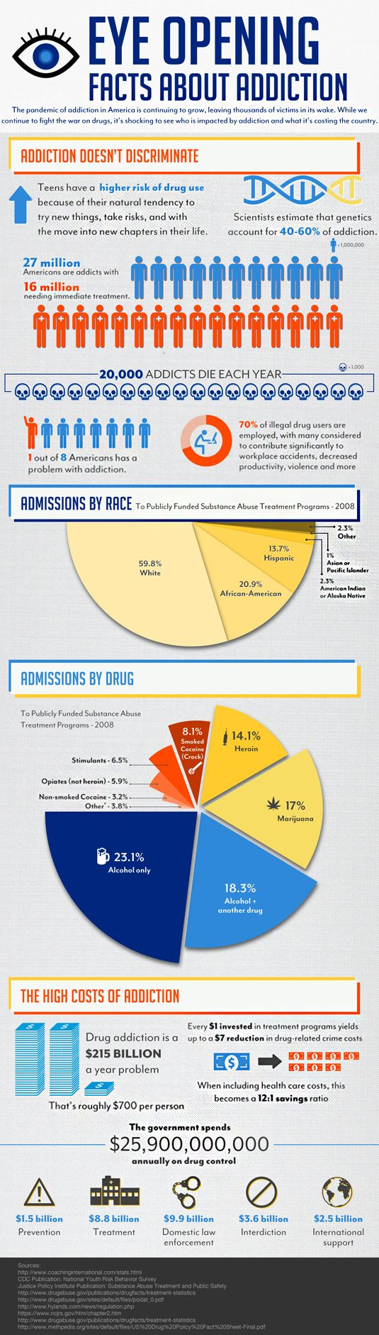 Eye Opening Facts about Addiction.  1 out of 8 of us are addicted (of you?) #infographicsthatdontsuck