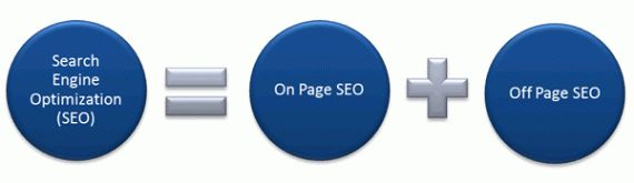 Who else wants to get more search engine traffic to their blogs and websites? Want to attract 100000+ visitors to your websites? Well, if that sounds like a rocket science for you, don't fret much, I'll walk you through SIX proven on-page SEO tips to get 100000 or more visitors every day.