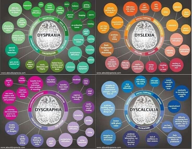 Useful charts - http://www.theinsidelane.net/post/74176934878/what-are-dyslexia-dyscalculia-dyspraxia-and
