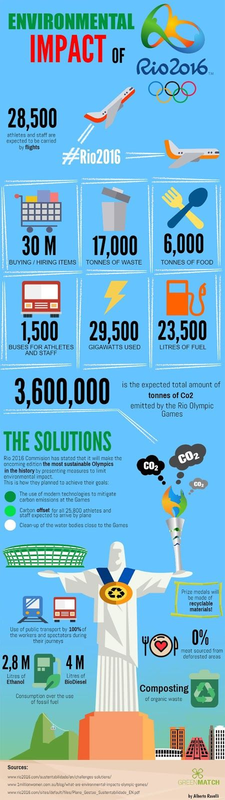 INFOGRAPHIC: The real environmental impact of the 2016 Rio Olympics