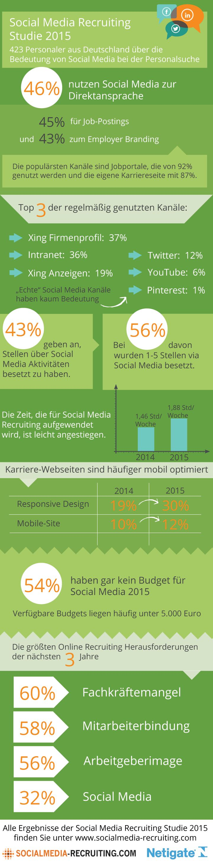 Infografik - Social Media Recruiting in Deutschland: Die wichtigsten Ergebnisse